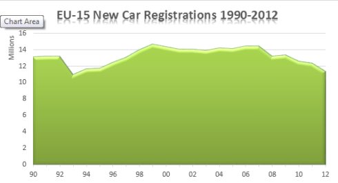 Chart of EU15 car  sales 1990 to 2012