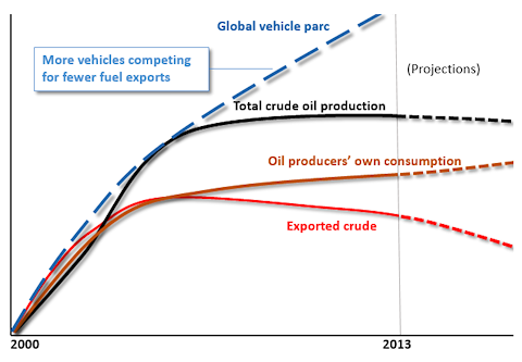 Oil export vs domestic consumption chart